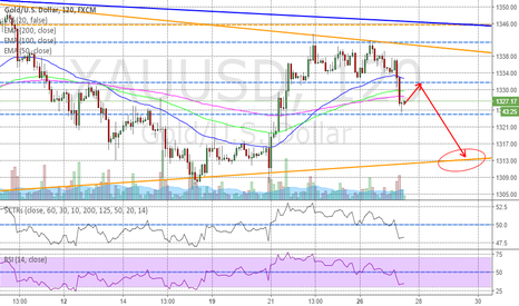 XAUUSD: Gold short term support breakout, go to the lower wedge support