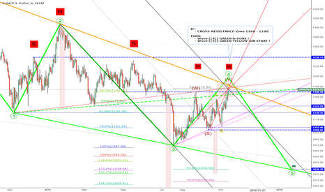 XAUUSD: Update: EW-Target: 1030 = Wave 5 of EDT, IF Resistance 1180-Zone