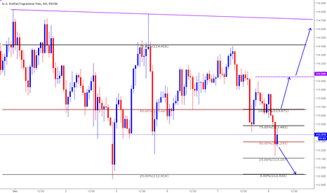 USDJPY: Long based on Clone levels - Intraday Trade
