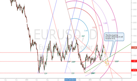 EURUSD: EURO/USD short until the end of April ?