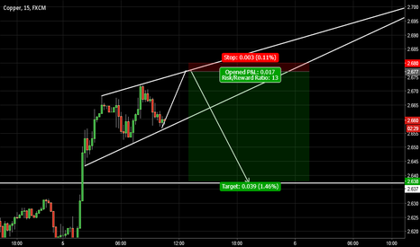COPPER: Copper rising wedge formation