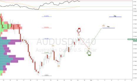 AUDUSD: AUDUSD Bullish Outlook