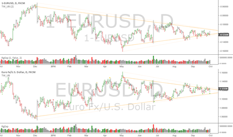 EURUSD: EURUSD: Euro and inverted Euro, how to avoid bias and some tips