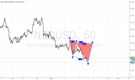 NZDUSD: NZDUSD Bearish Cypher Catching the CD Leg