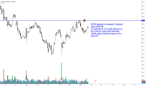 GNRC: GNRC potential bullish day trade