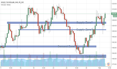 XAUUSD: GOLD interesting chart points