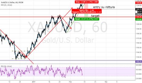 XAUUSD: gold short di breve