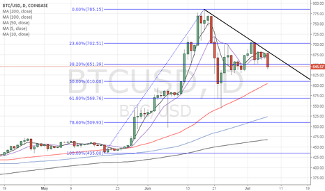 BTCUSD: BItcoin - Falling trend line established, eyes 50% Fibo support