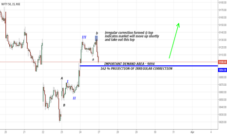 NIFTY: NIFTY 15 MINUTE CHART - irregular correction @ top