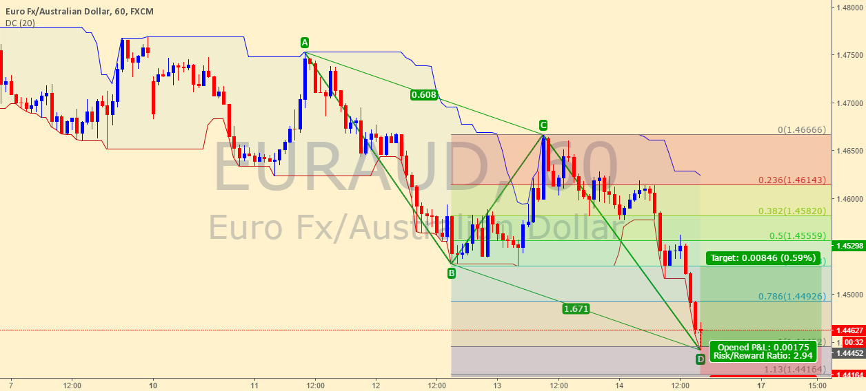 EURAUD, Bullish AB=CD