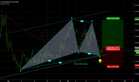 EURJPY: Bullish Gartley on EURJPY