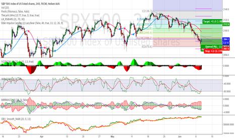SPX500: long the S&P