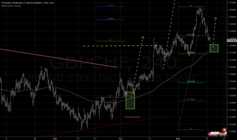 GBPCHF: To be continued