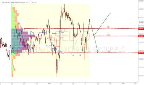 LSE: London Stock Exchange analysis.