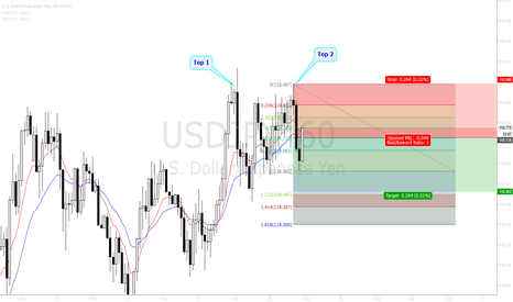 USDJPY: 2618 Trade Strategy Test 1