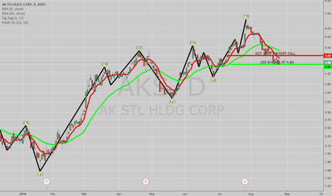 AKS: OPENING: AKS COVERED CALL