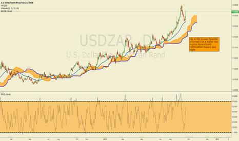 USDZAR: EMFX TECHNICALS: USDZAR Higher off 34-DMA