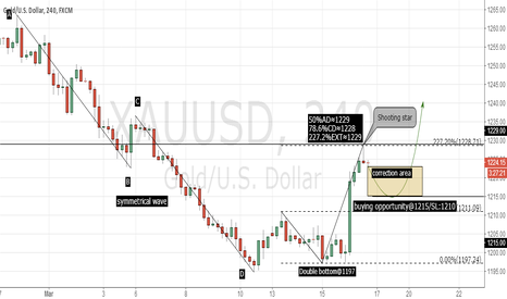 XAUUSD: XAUUSD 4H CORRECTION AREA