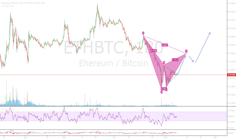 ETHBTC: Wedge