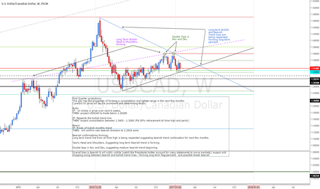 USDCAD: USDCAD forming Pennant, consolidating between trend lines.