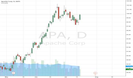 APA: $APA Spinning Top Reversal