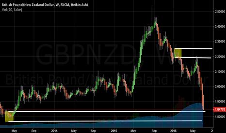GBPNZD: Long NZDGBP