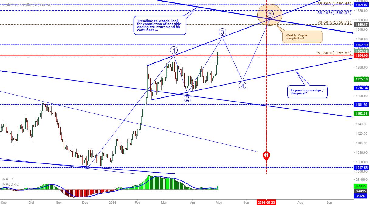 XAU/USD: Expanding wedge/diagonal on Gold?