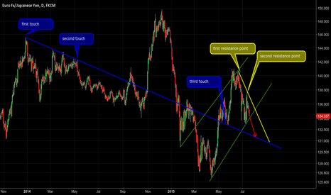EURJPY: $EJ Experimental Lines Approach