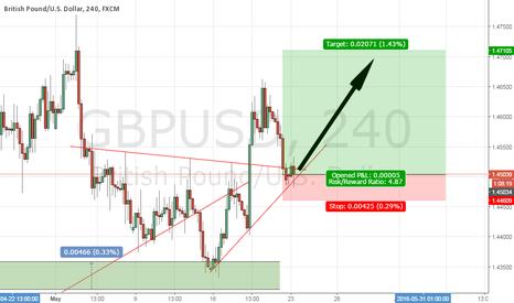 GBPUSD: GBPUSD low risk buy setup