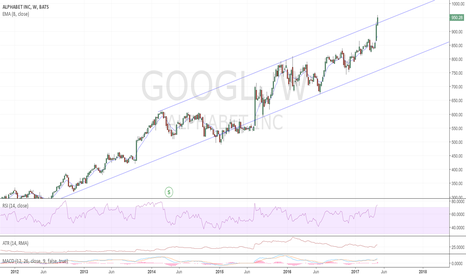 GOOGL: WE ARE BREAKING OUT FROM A CHANNEL