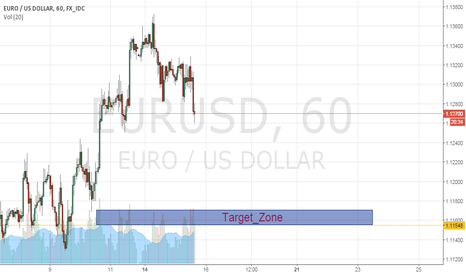 EURUSD: Bearish movement came :)
