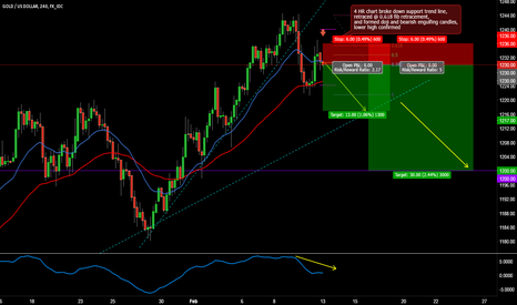 XAUUSD: XAUUSD (GOLD) SHORT TRADE SETUP