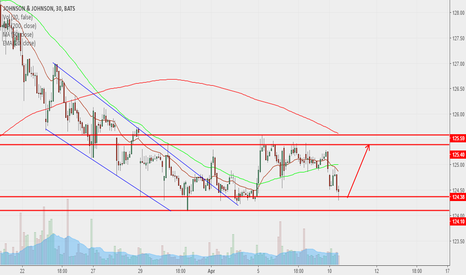 JNJ: trading range