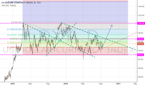 DXY: dxy move into channel for new move