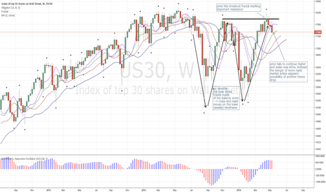 US30: Dow Jones Moving in Range of 1000s of Pts: Pssblty for Drop!