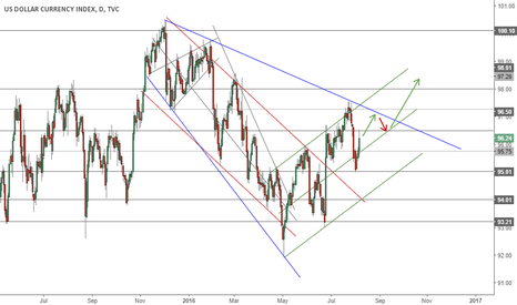 DXY: DXY US dollar index