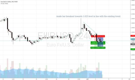 EURUSD: Short EU. inside bar setup. RR 1:1 to be safe.