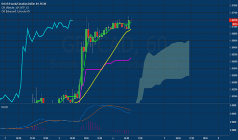 GBPCAD: Breakout or double top and reversal?.