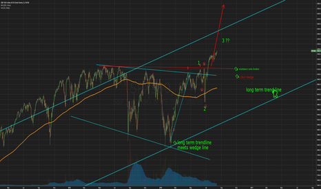 SPX500: A Very interesting way to measure market direction