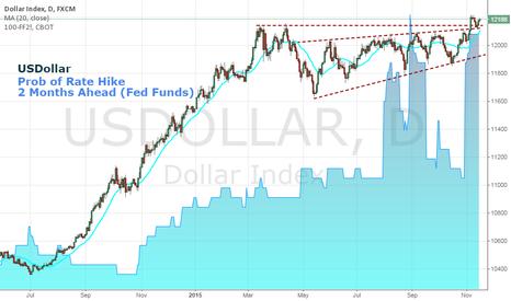 USDOLLAR: USDollar and Rate Speculation