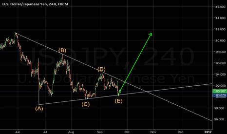 USDJPY: Elliot Wave triangle fifth wave complete