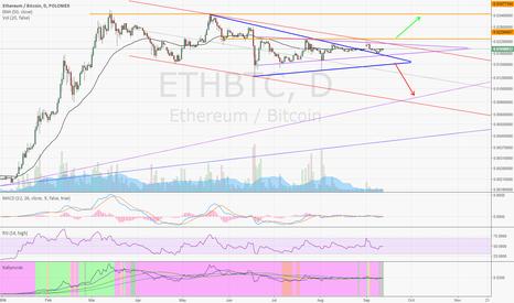 ETHBTC: ETH expect major move soon™