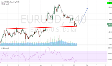 EURUSD: Waiting for EUR/USD bull confirmation.
