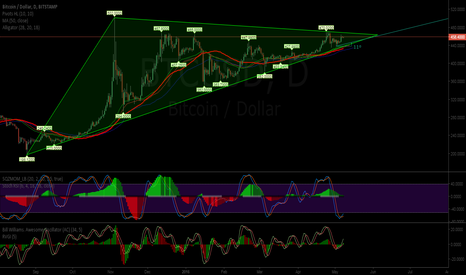 BTCUSD: BTC long triangle waiting for halving...