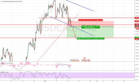 USDCAD: USDCAD .. new signal for short term