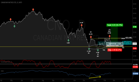 """CNQ: Wyckoff """"Back Up to the Creek"""" Pattern on CNQ"""