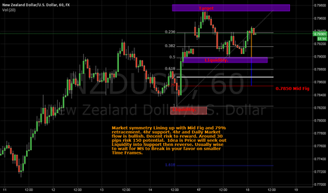 NZDUSD: Long New Zealand Dollar.