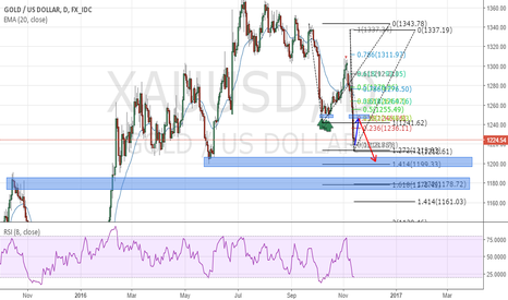 XAUUSD: GOLD SMALL RETRACEMENT THEN AGAIN SHORT