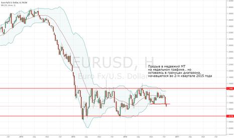 EURUSD: EURSUD пробивается в медвежий рынок