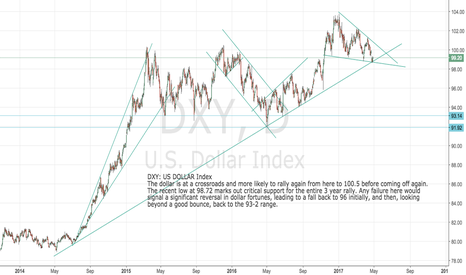 DXY: DXY Dollar Index Testing important support at 98.67